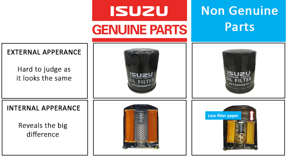 Comparative illustration: Isuzu Genuine vs Counterfeit parts