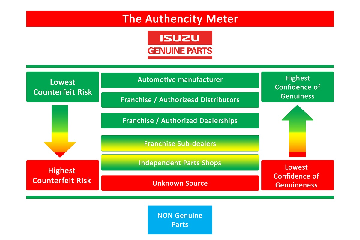 Isuzu Genuine Parts Authenticity Meter