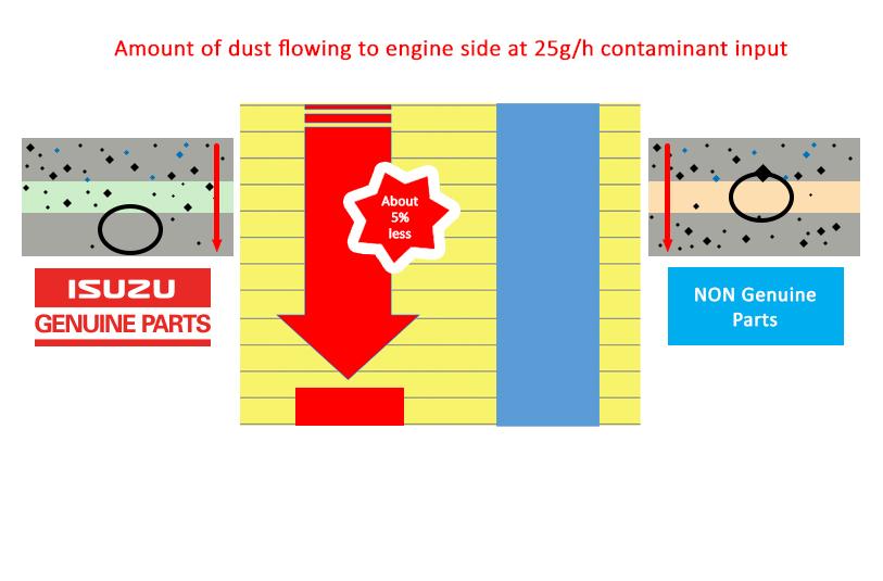 Comparison Chart of Isuzu Genuine Parts and Non-Genuine Parts