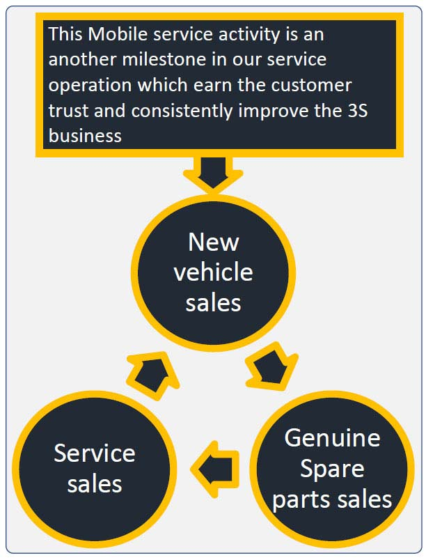 Isuzu Mobile Service MSRYB Customer Care Cycle
